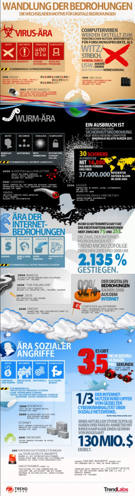 infographic-threat-morphosis-de